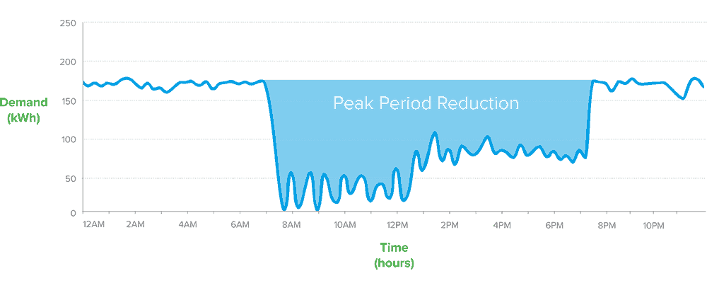 Peak-Period-Reduction-English